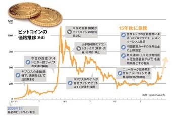 ビットコインの価格推移.jpg